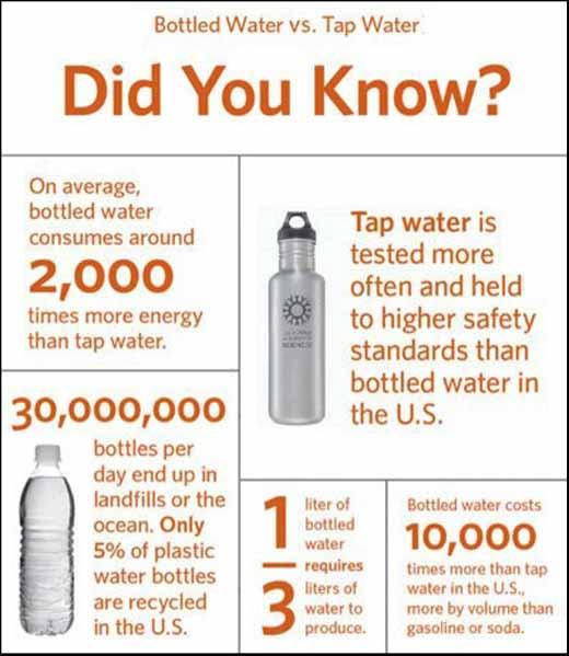 Bottled Water Chart
