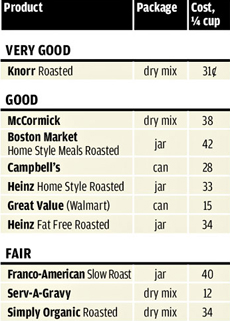 consumer-reports-gravy-230