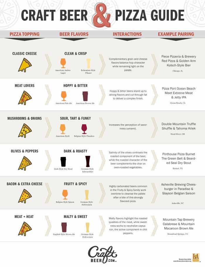 Beer & Pizza Pairings