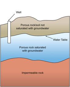 groundwater-chart-scmwaterproofporous.blogspot.com-230