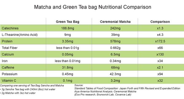 matcha-nutrition-comparison-aiya-america