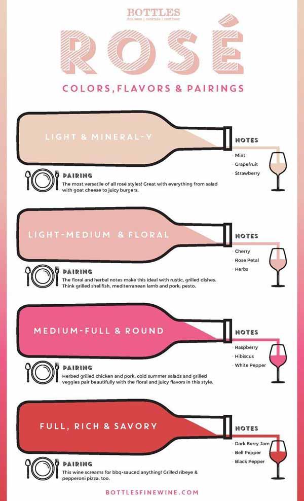 Styles Of Rose Wine