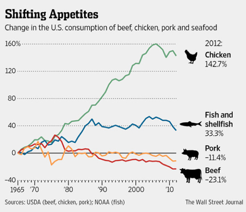 shifting-appetites-trends-chart-wsj-500