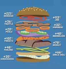 Trending Burger Toppings