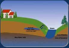 underground-aquifer-stream-dwa