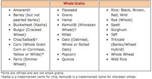 List Of Whole Grains